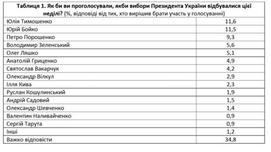 Амбіції, дно і хайп: українці оцінили кандидатів у президенти