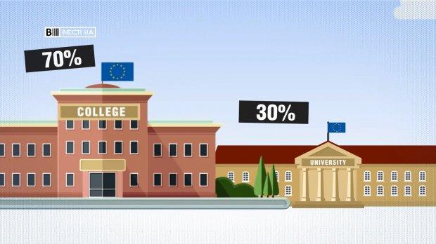 Безработица в Украине: сколько украинцев с дипломом остаются без работы