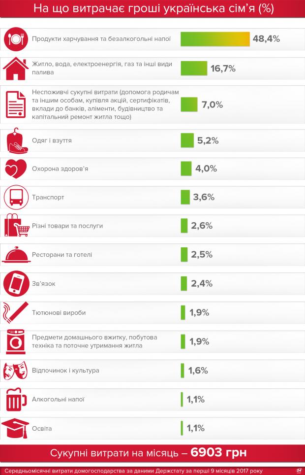 Еда и коммуналка: на что больше всего тратятся украинцы и почему это важно