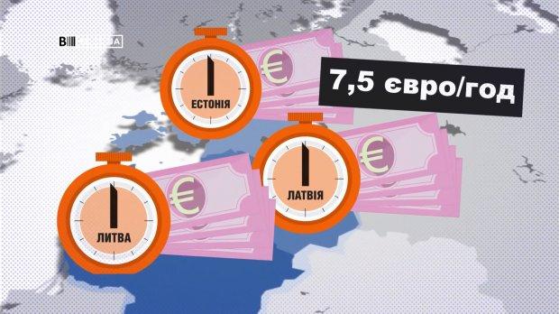 Какую среднюю зарплату получают украинцы по сравнению с европейцами: мизерные цифры