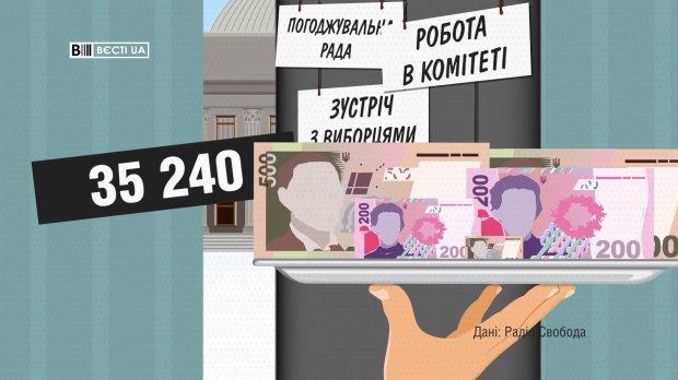 Какую зарплату депутаты получили в январе: возмутительные данные