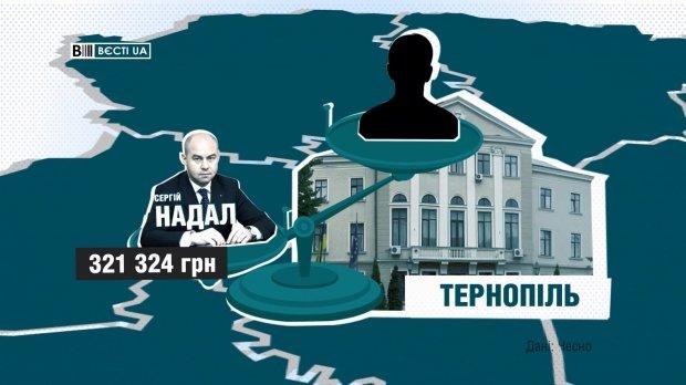 Кто из мэров украинских городов получает самые высокие зарплаты: неожиданные данные