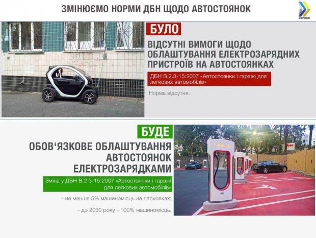 Новые парковки в Украине будут проектировать с электрозарядками