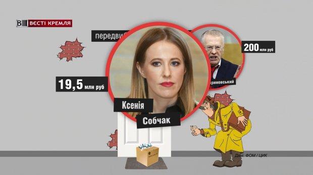 Сколько денег поступило в избирательный фонд Путина: большая сумма