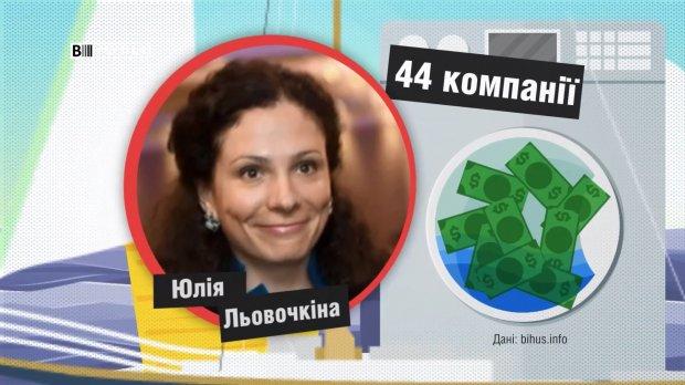 Сколько фирм украинских чиновников находятся в оффшорах: впечатляющие цифры