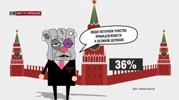 Сколько россиян хотели бы вернуть Советский Союз: неожиданные данные